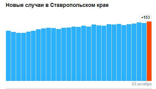 коронавирус на Ставрополье 3 октября